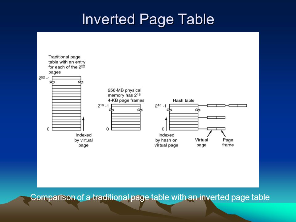 Inverted Page Table Comparison of a traditional page table with an inverted page table
