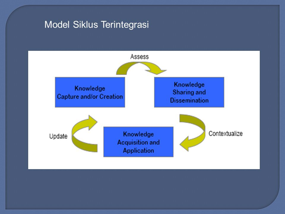 Model Siklus Terintegrasi