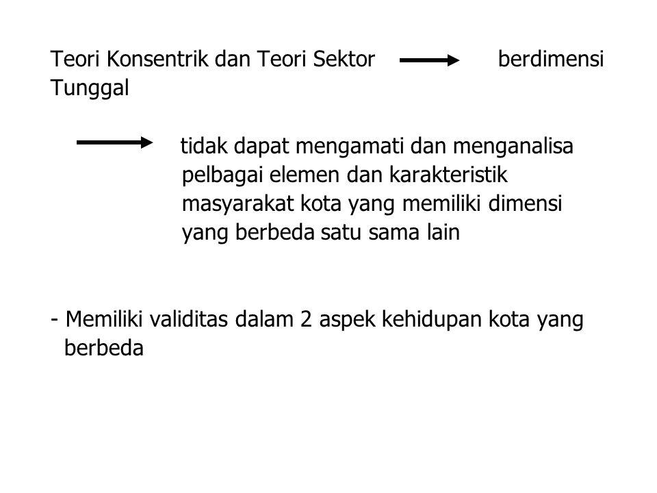 Teori Konsentrik dan Teori Sektor berdimensi