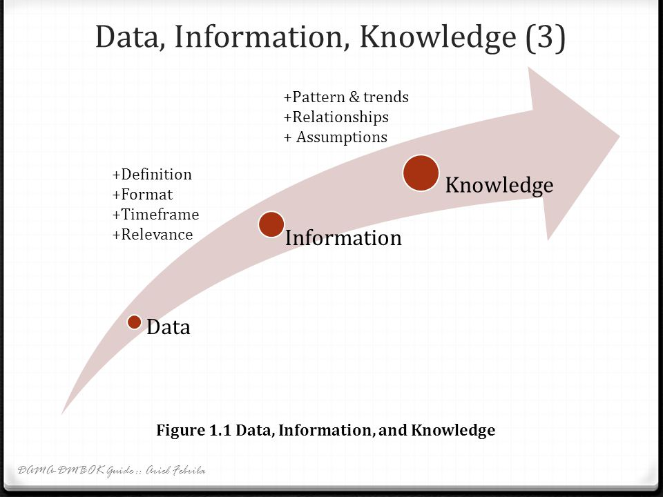 Data, Information, Knowledge (3)
