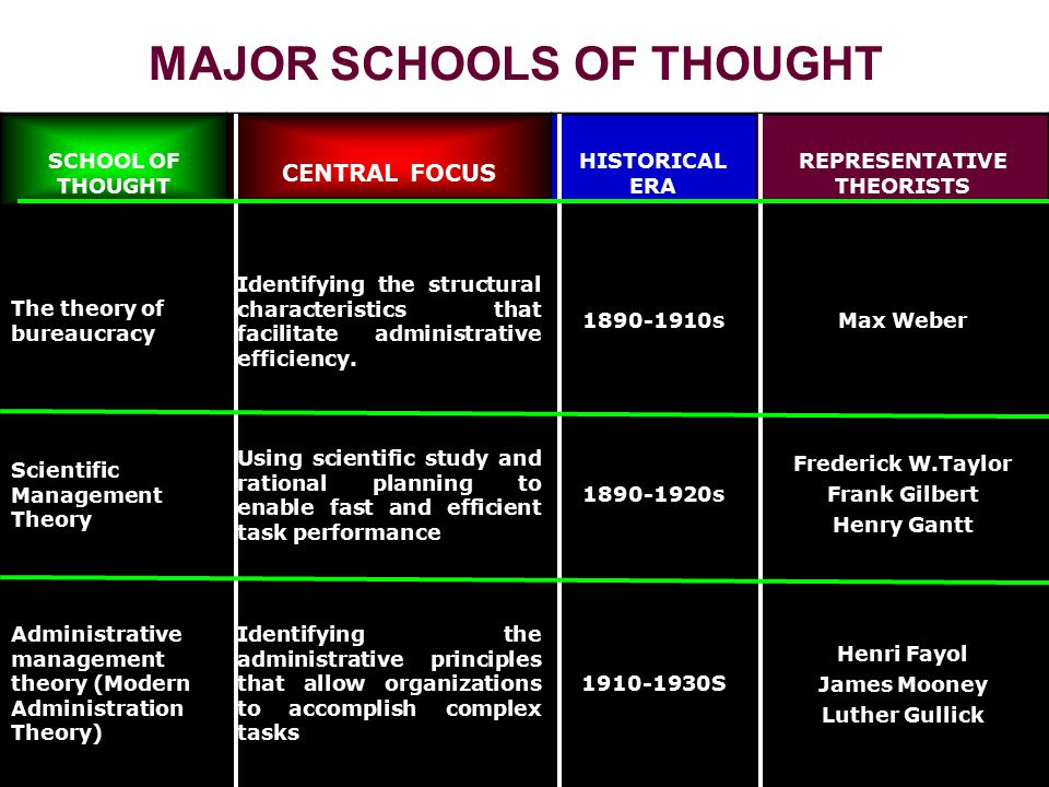 MAJOR SCHOOLS OF THOUGHT MAJOR SCHOOLS OF THOUGHT