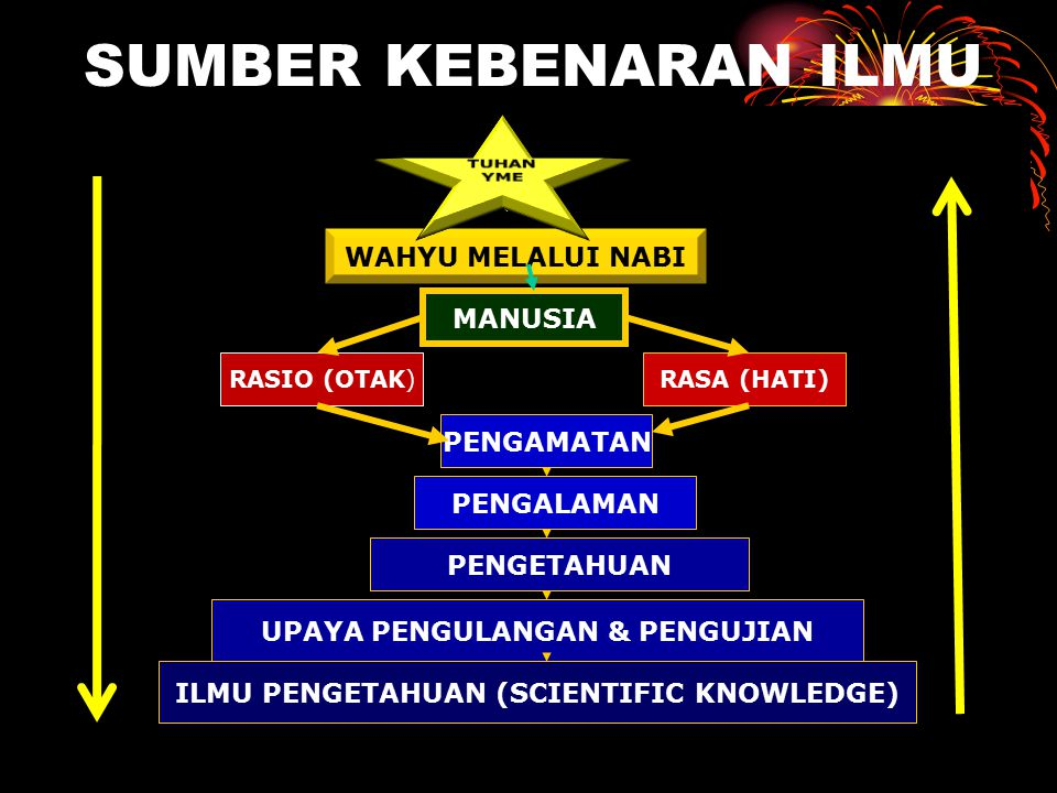 UPAYA PENGULANGAN & PENGUJIAN ILMU PENGETAHUAN (SCIENTIFIC KNOWLEDGE)