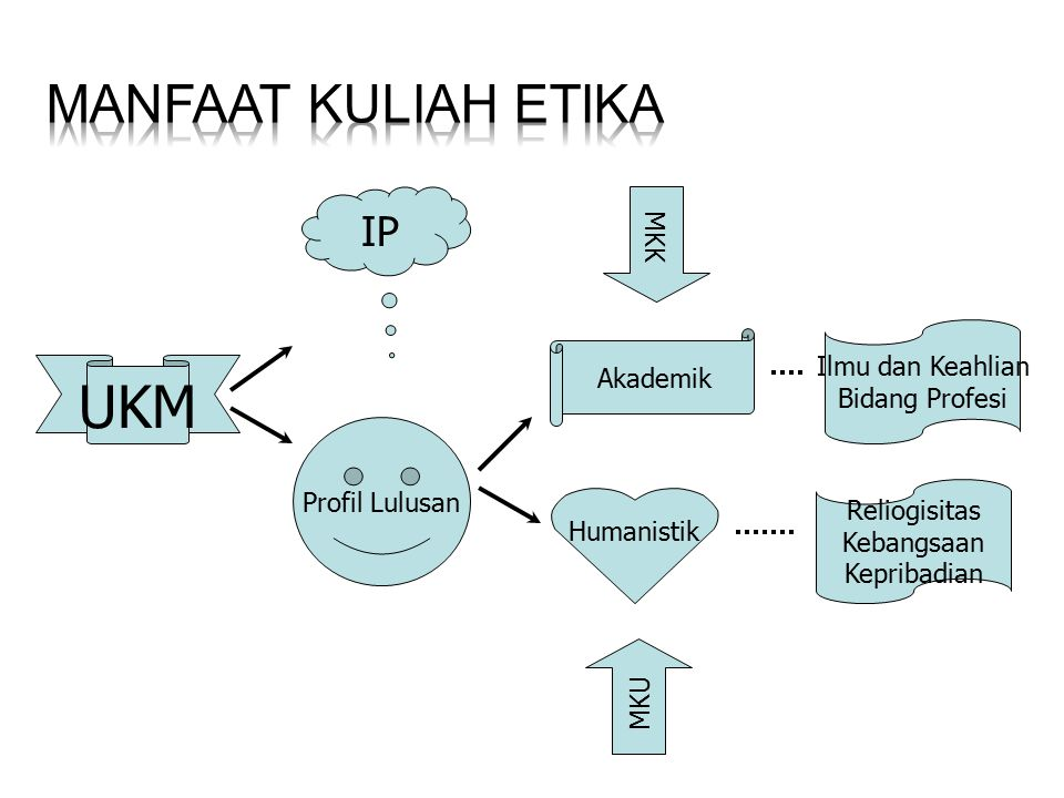 UKM Manfaat Kuliah Etika IP MKK Ilmu dan Keahlian Akademik