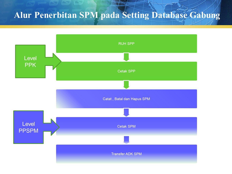 Alur Penerbitan SPM pada Setting Database Gabung