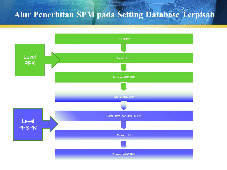 Alur Penerbitan SPM pada Setting Database Terpisah