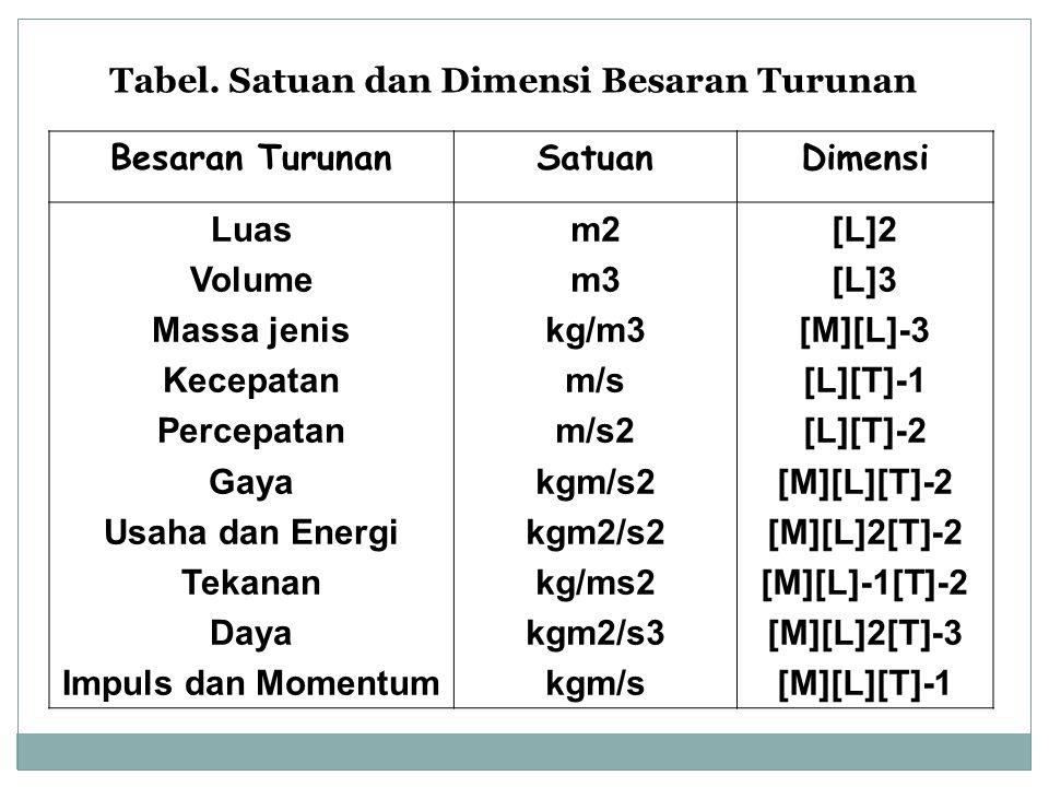 Tabel. Satuan dan Dimensi Besaran Turunan