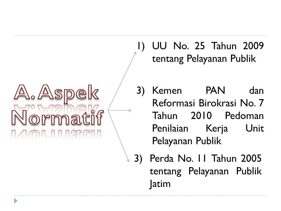 A. Aspek Normatif UU No. 25 Tahun 2009 tentang Pelayanan Publik