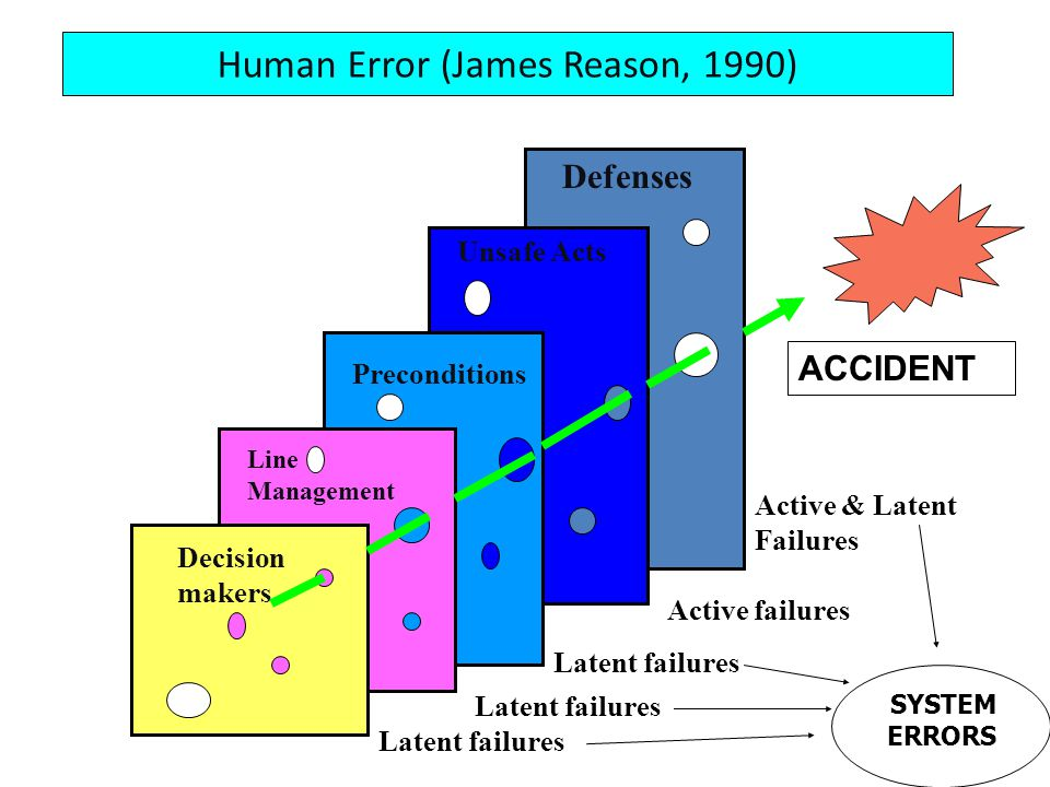 Human Error (James Reason, 1990)