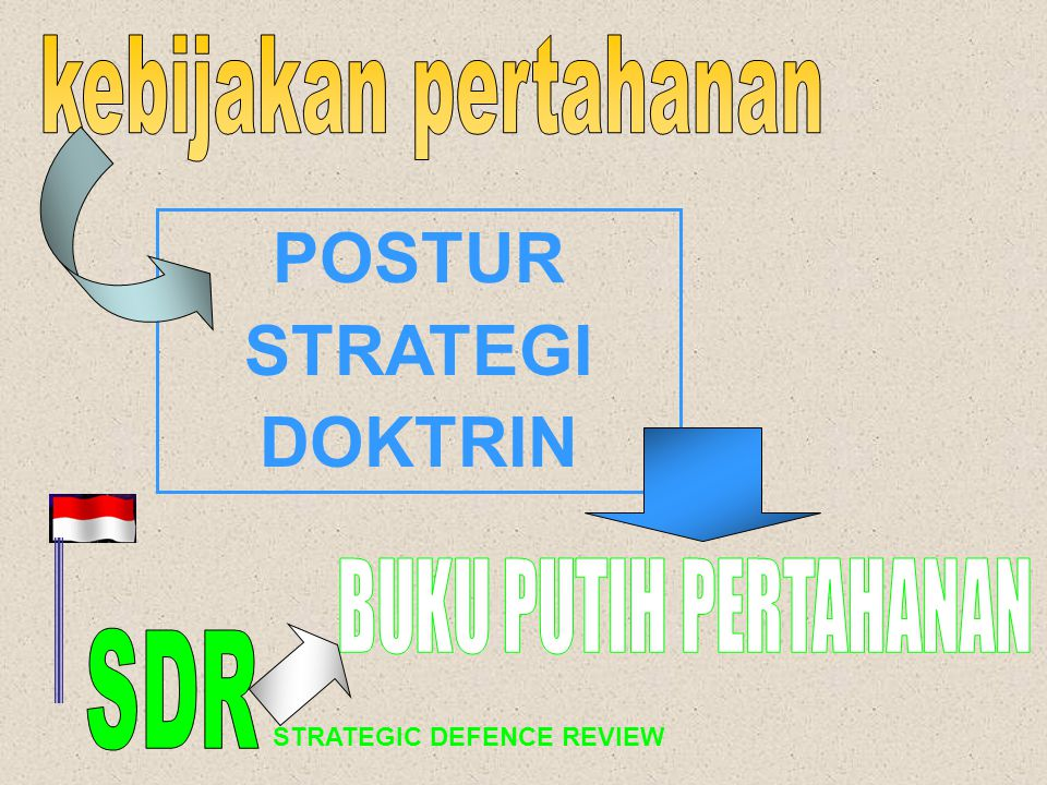POSTUR STRATEGI DOKTRIN