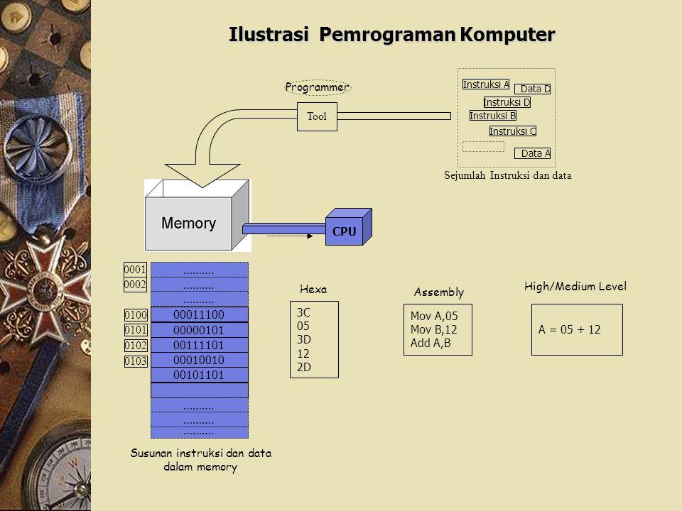 Ilustrasi Pemrograman Komputer