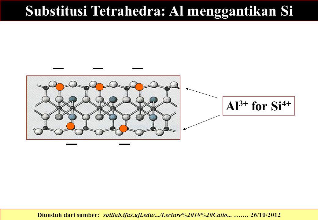 Substitusi Tetrahedra: Al menggantikan Si