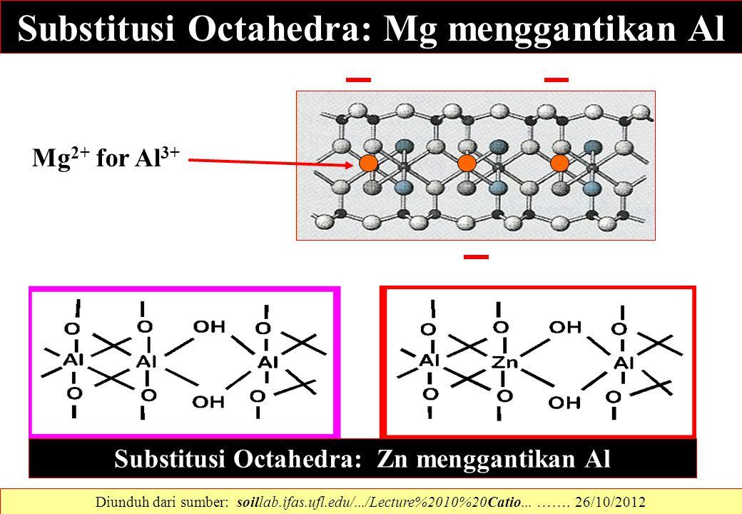 Substitusi Octahedra: Mg menggantikan Al