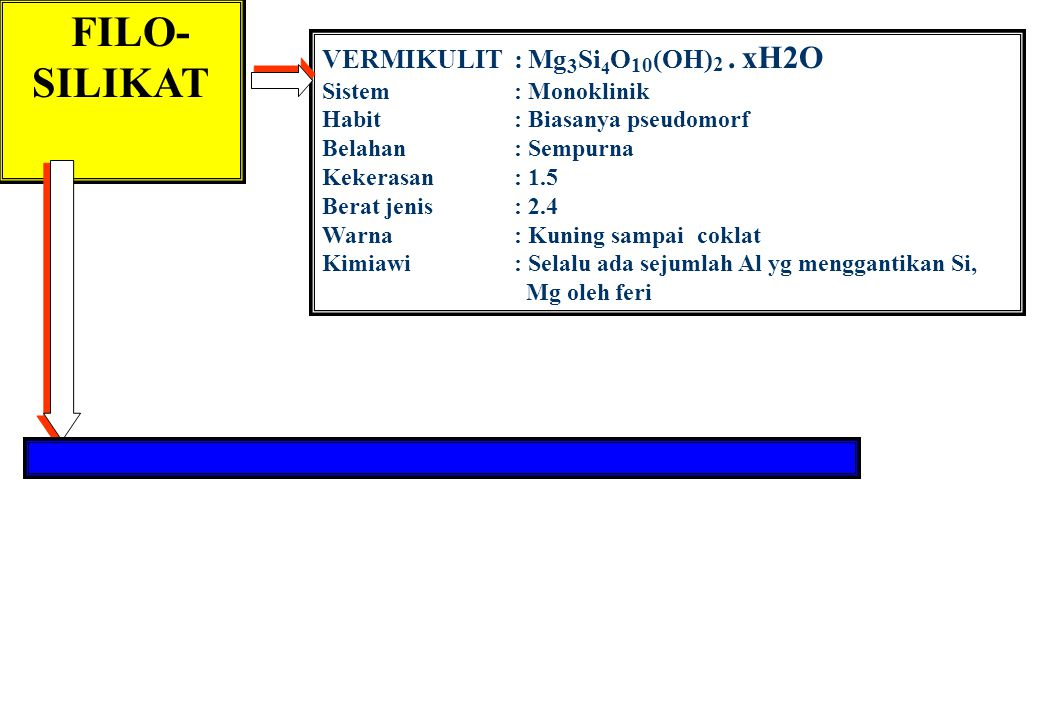 FILO-SILIKAT VERMIKULIT : Mg3Si4O10(OH)2 . xH2O Sistem : Monoklinik