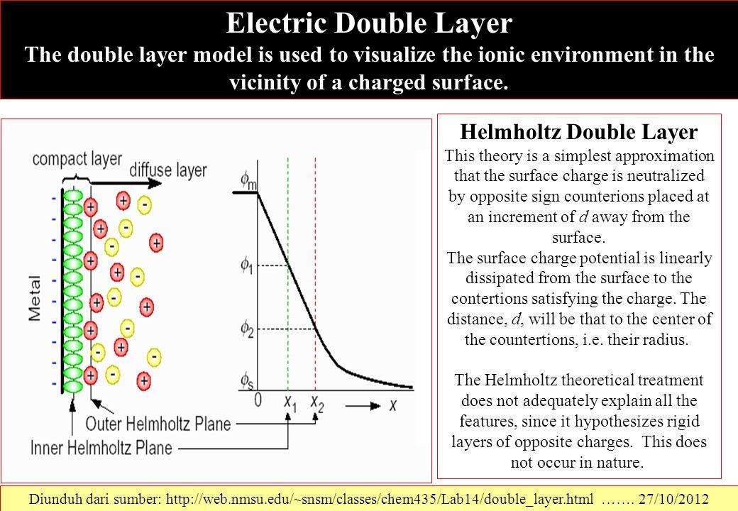 Helmholtz Double Layer