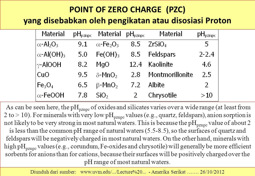 POINT OF ZERO CHARGE (PZC) yang disebabkan oleh pengikatan atau disosiasi Proton