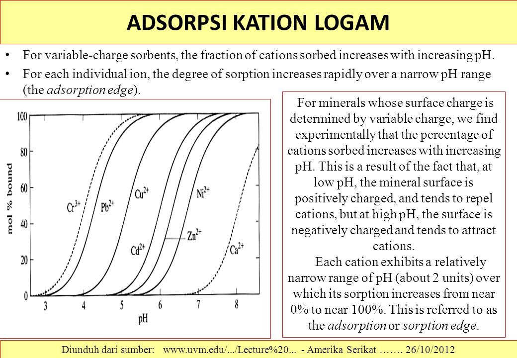 ADSORPSI KATION LOGAM For variable-charge sorbents, the fraction of cations sorbed increases with increasing pH.