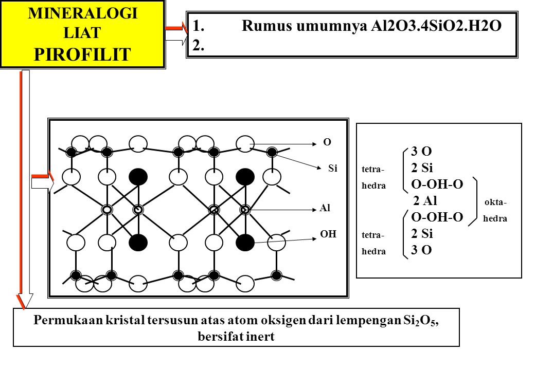 PIROFILIT MINERALOGI LIAT 1. Rumus umumnya Al2O3.4SiO2.H2O 2. 3 O