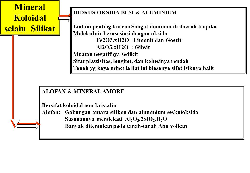 Mineral Koloidal selain Silikat