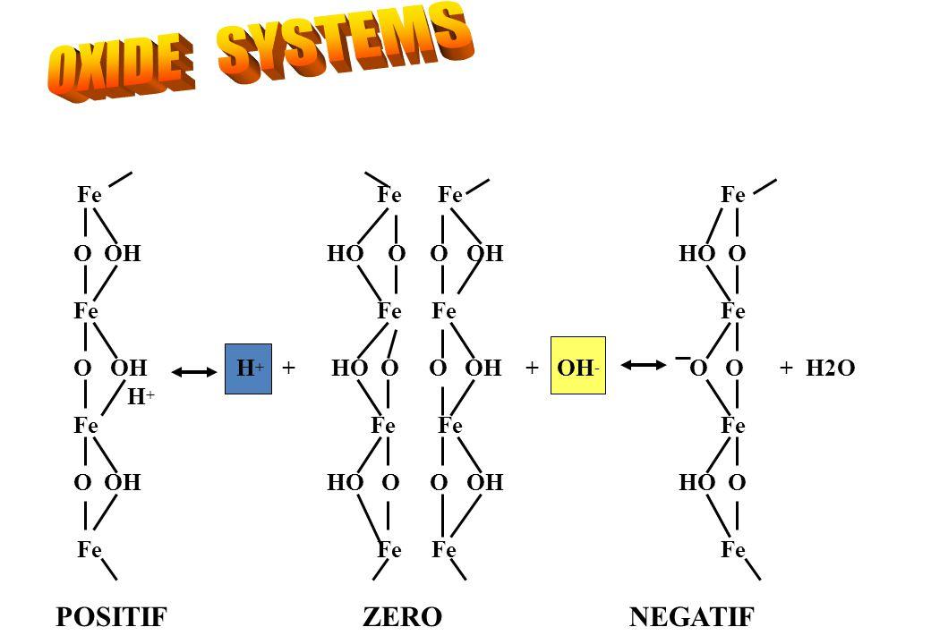 OXIDE SYSTEMS Fe Fe Fe Fe POSITIF ZERO NEGATIF O OH HO O O OH HO O