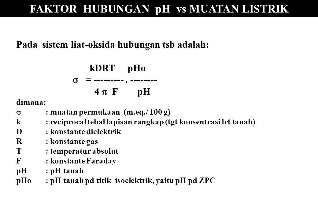 FAKTOR HUBUNGAN pH vs MUATAN LISTRIK