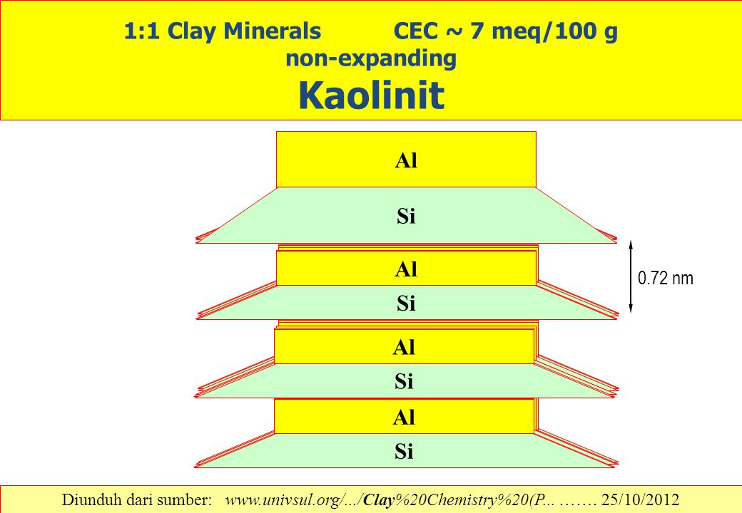 1:1 Clay Minerals CEC ~ 7 meq/100 g non-expanding Kaolinit