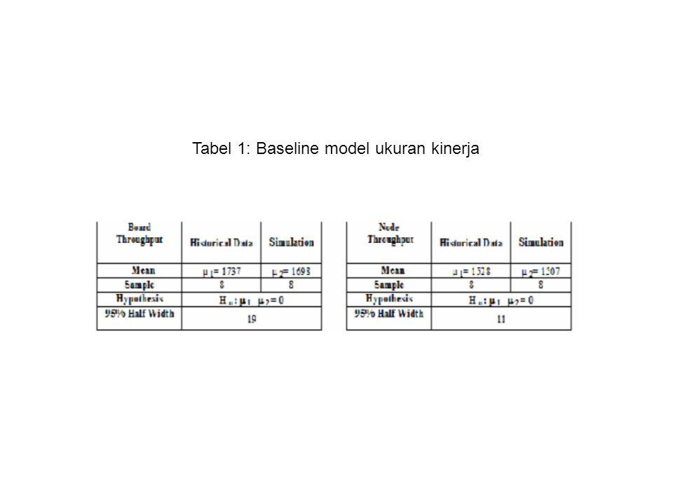 Tabel 1: Baseline model ukuran kinerja