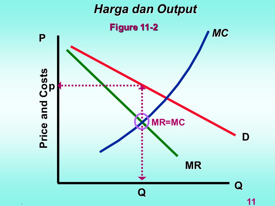 Harga dan Output MC P p Price and Costs D MR Q Q Figure 11-2 MR=MC 11