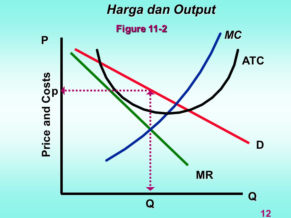 Harga dan Output Figure 11-2 MC P ATC p Price and Costs D MR Q Q 12