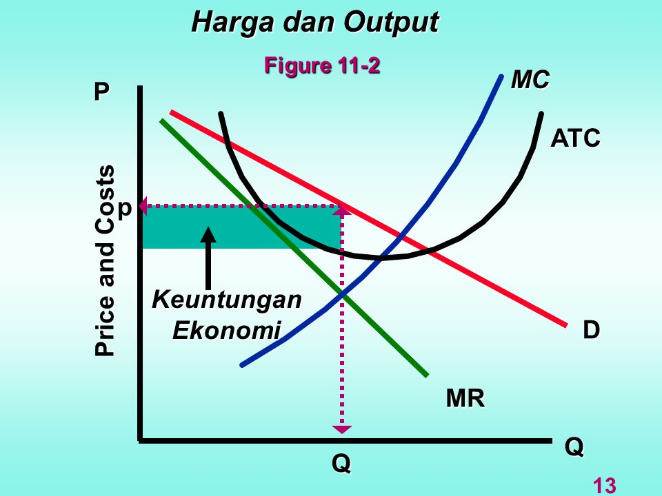 Harga dan Output MC P ATC p Price and Costs Keuntungan Ekonomi D MR Q