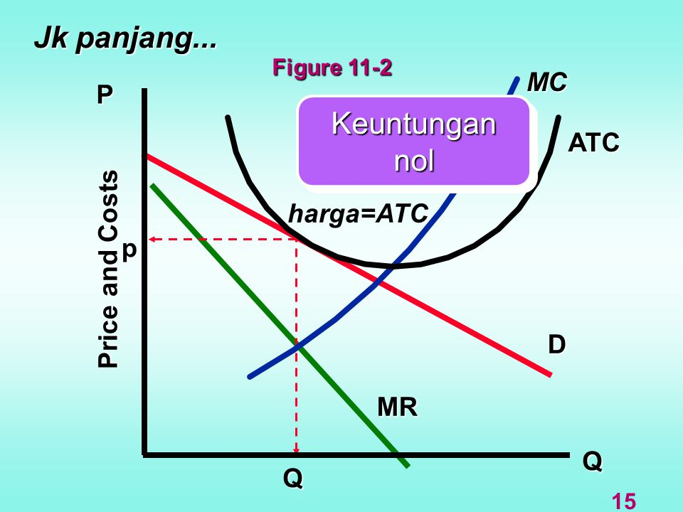 Jk panjang... Keuntungan nol MC P ATC harga=ATC Price and Costs p D MR