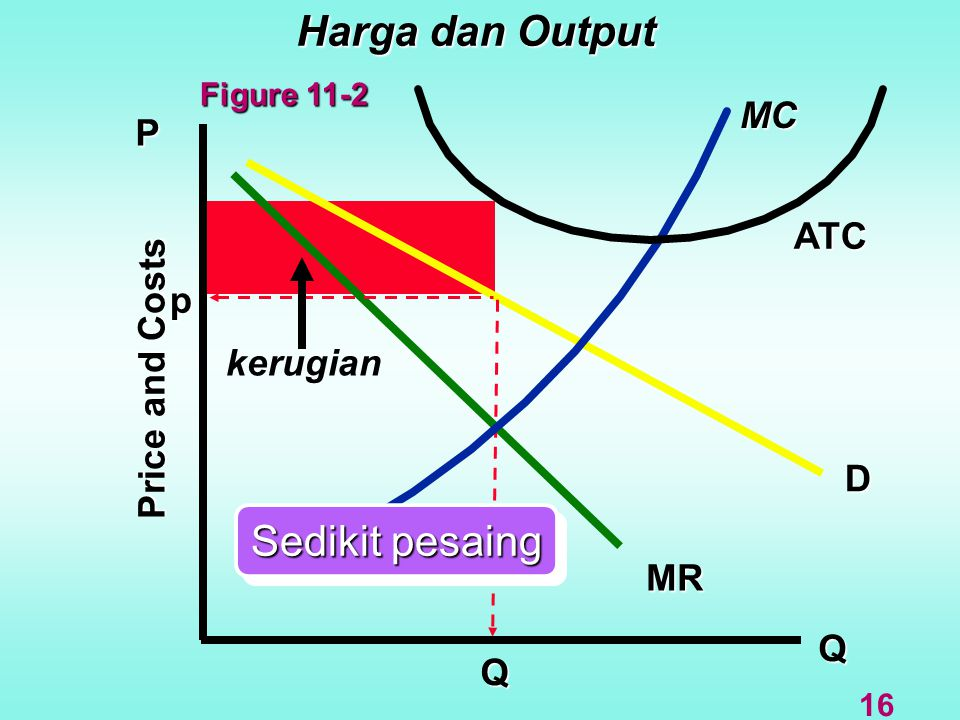 Harga dan Output Sedikit pesaing MC P ATC p Price and Costs kerugian D