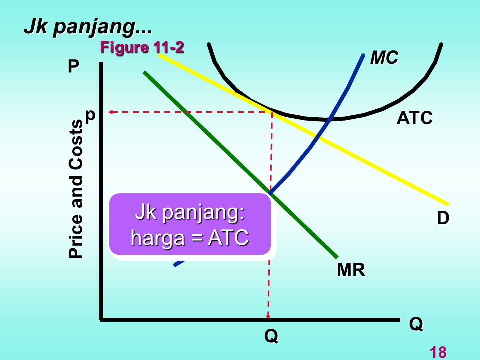 Jk panjang... Jk panjang: harga = ATC MC P p ATC Price and Costs D MR