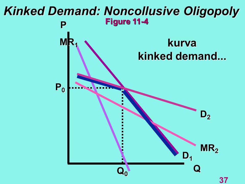 Kinked Demand: Noncollusive Oligopoly