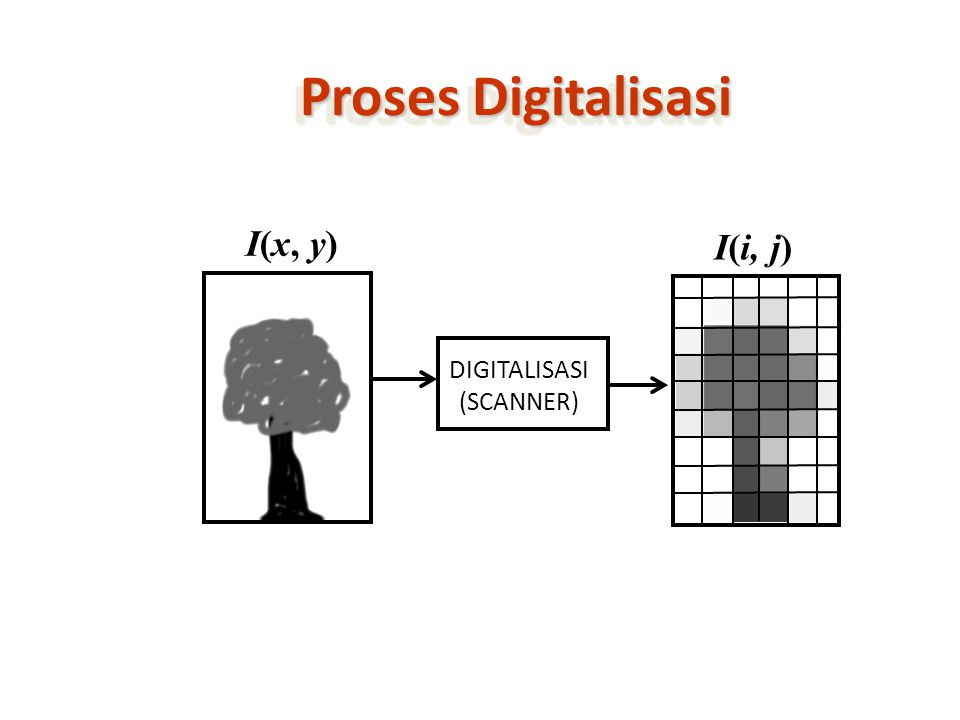 Proses Digitalisasi I(x, y) I(i, j) DIGITALISASI (SCANNER)