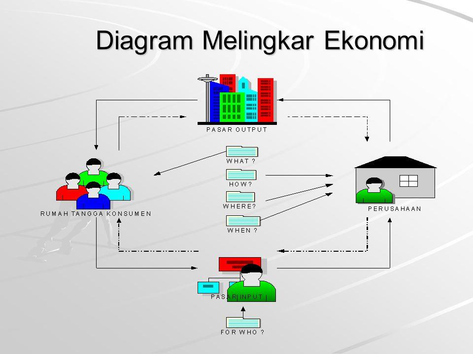 Diagram Melingkar Ekonomi