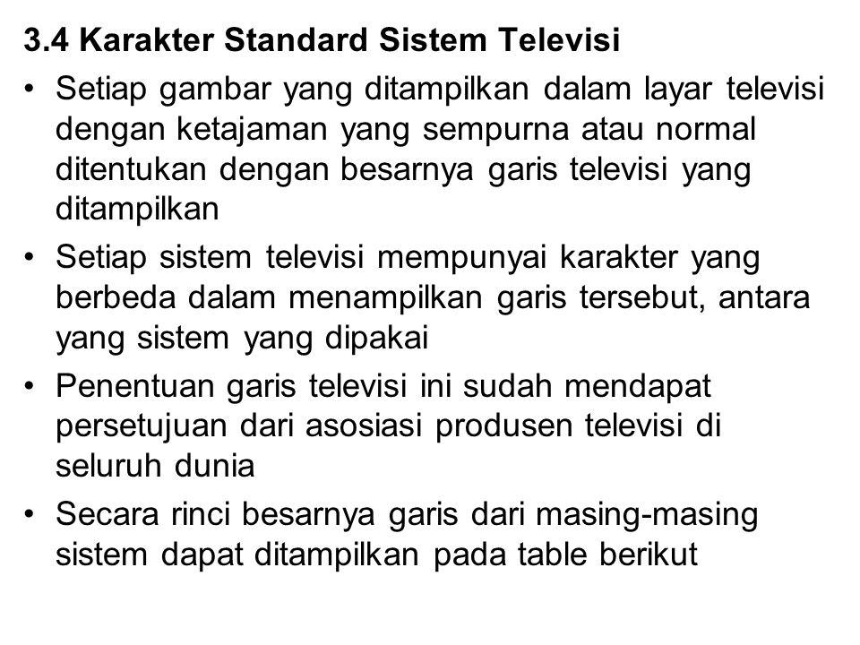 3.4 Karakter Standard Sistem Televisi