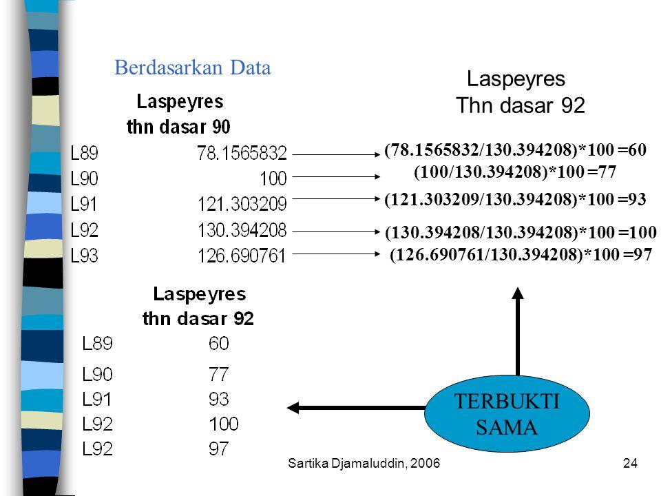 Berdasarkan Data Laspeyres Thn dasar 92 TERBUKTI SAMA