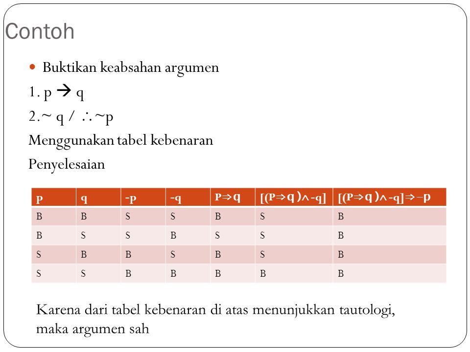 Contoh Buktikan keabsahan argumen 1. p  q 2.~ q / ~p