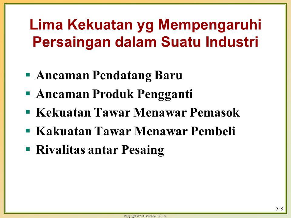 Lima Kekuatan yg Mempengaruhi Persaingan dalam Suatu Industri