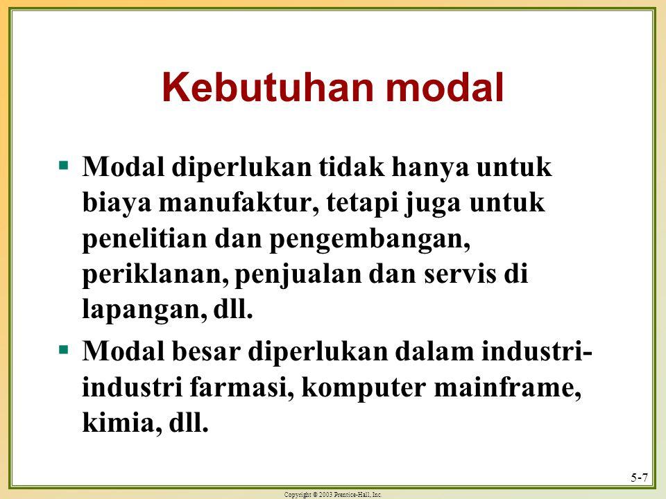 Kebutuhan modal