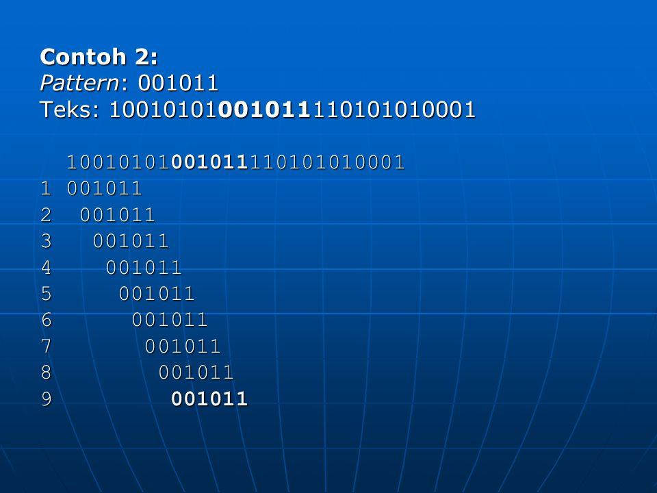 Contoh 2: Pattern: 001011. Teks: 10010101001011110101010001. 10010101001011110101010001. 1 001011.