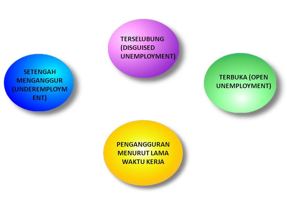 TERBUKA (OPEN UNEMPLOYMENT) SETENGAH MENGANGGUR (UNDEREMPLOYMENT)