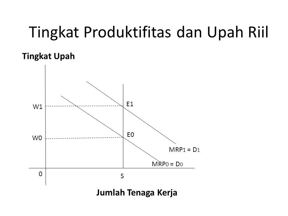 Tingkat Produktifitas dan Upah Riil