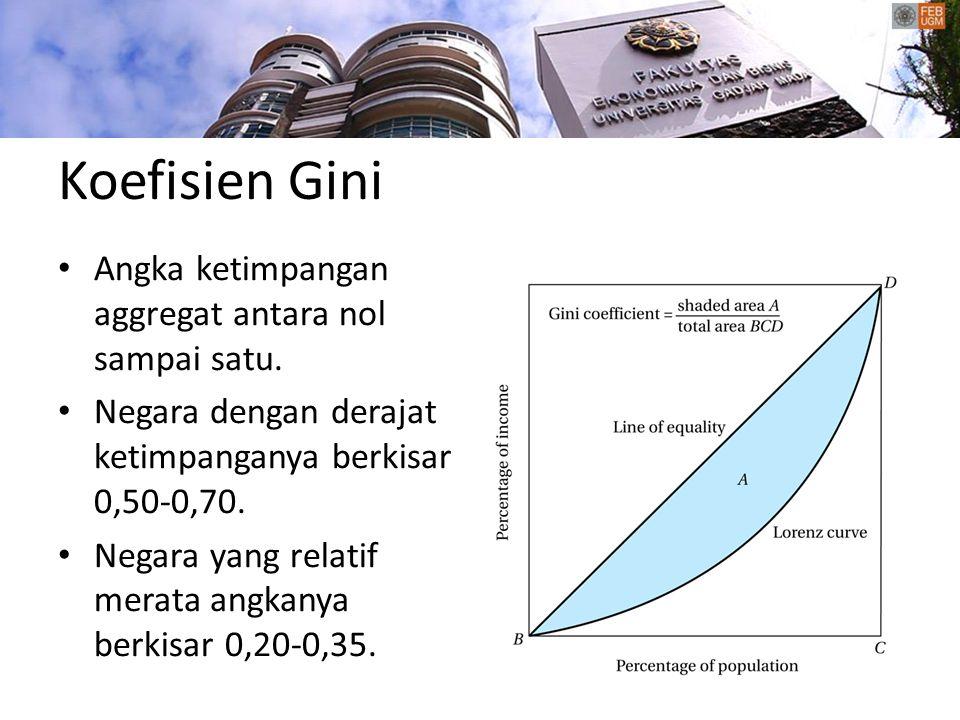Koefisien Gini Angka ketimpangan aggregat antara nol sampai satu.