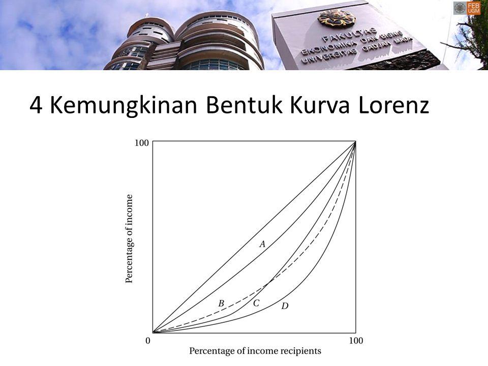 4 Kemungkinan Bentuk Kurva Lorenz
