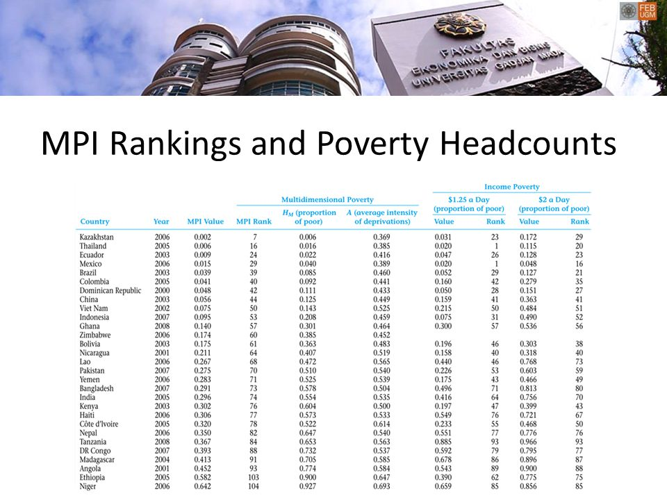 MPI Rankings and Poverty Headcounts