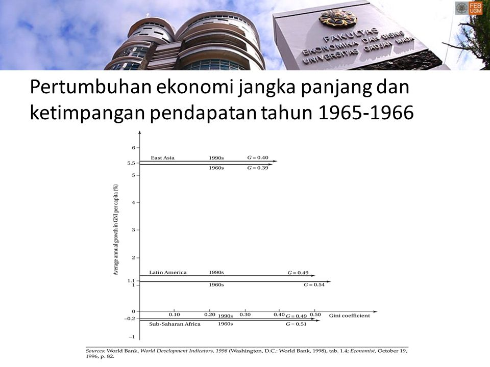 Pertumbuhan ekonomi jangka panjang dan ketimpangan pendapatan tahun 1965-1966