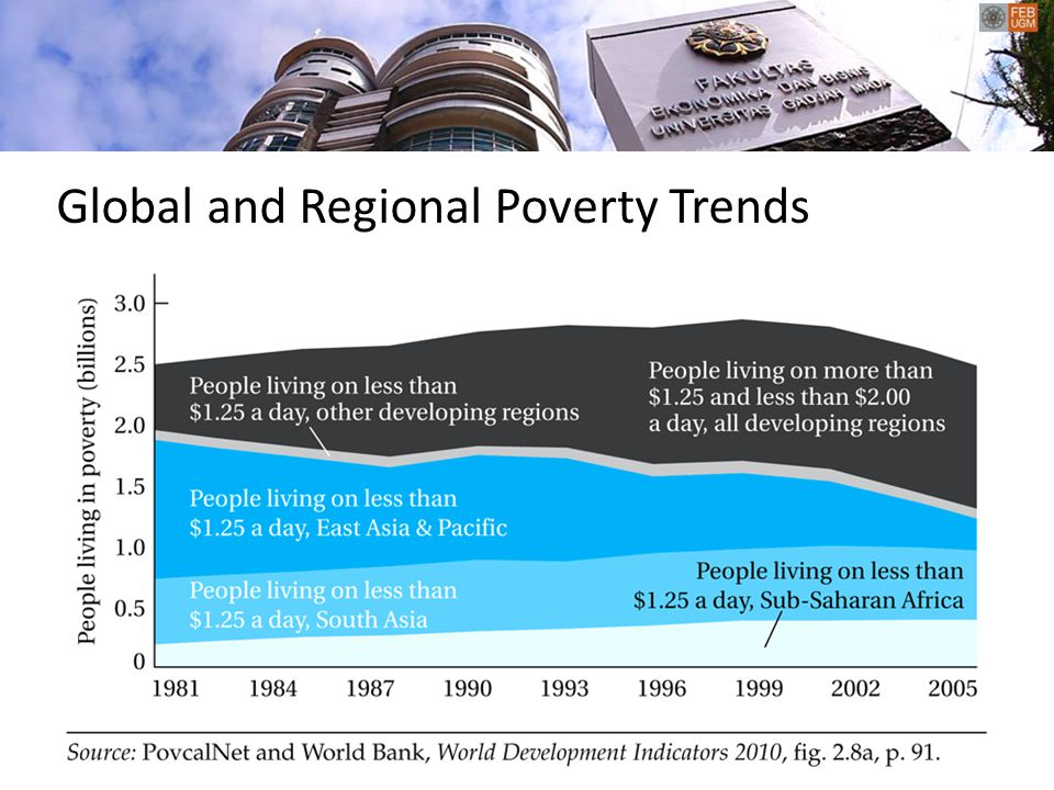 Global and Regional Poverty Trends