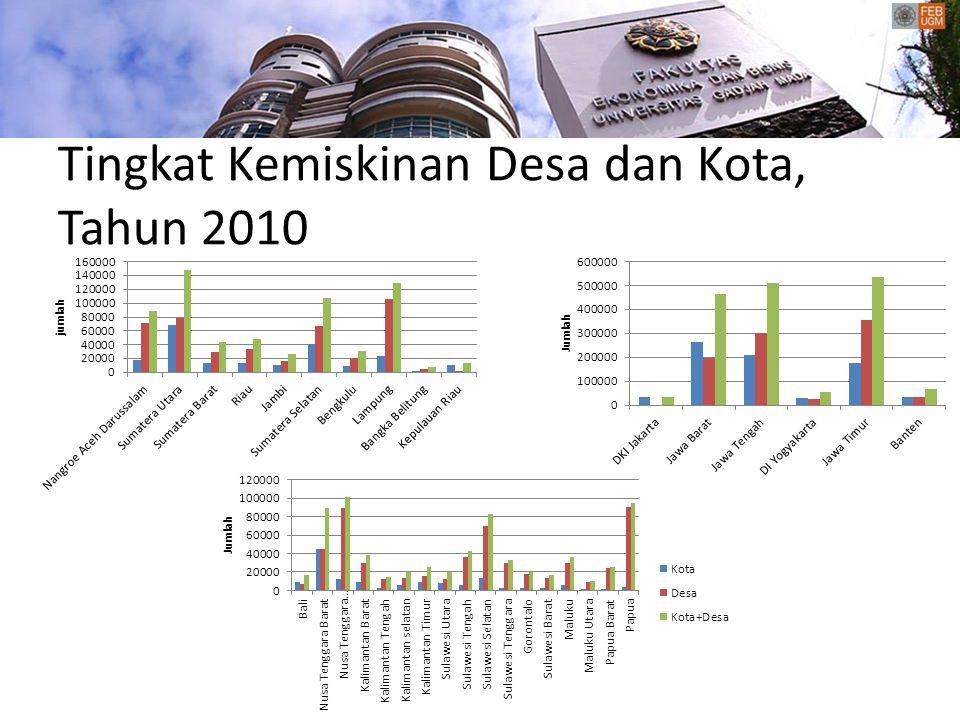 Tingkat Kemiskinan Desa dan Kota, Tahun 2010