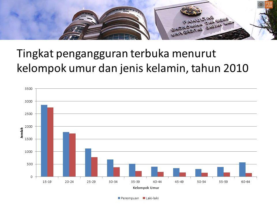 Tingkat pengangguran terbuka menurut kelompok umur dan jenis kelamin, tahun 2010